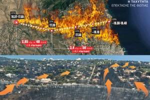πυρκαγιά - γράφημα